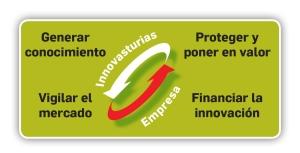 Innovasturias